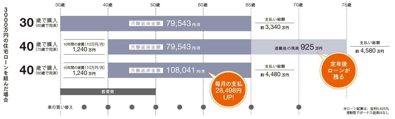 お得がわかるマイホーム購入年齢グラフ