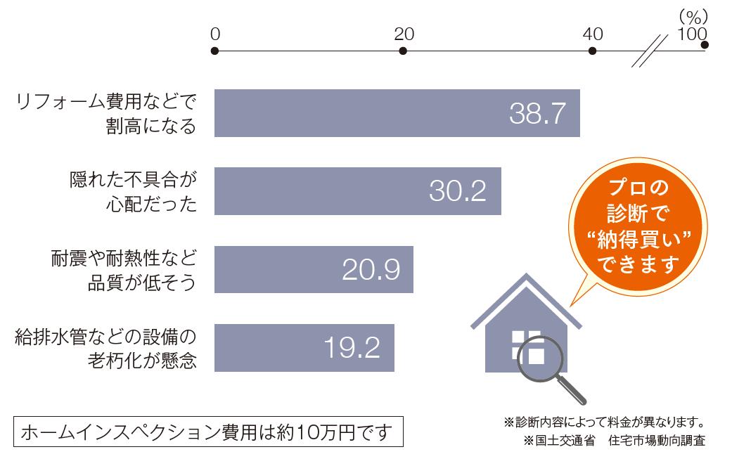 住宅購入に関する診断アンケート